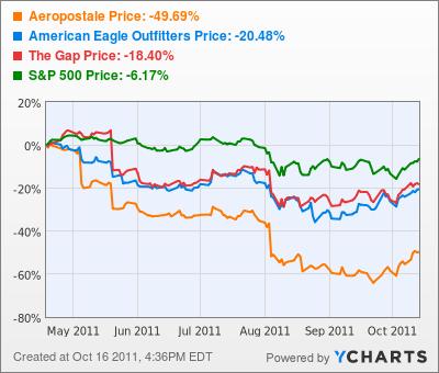 Aeropostale Stock Chart